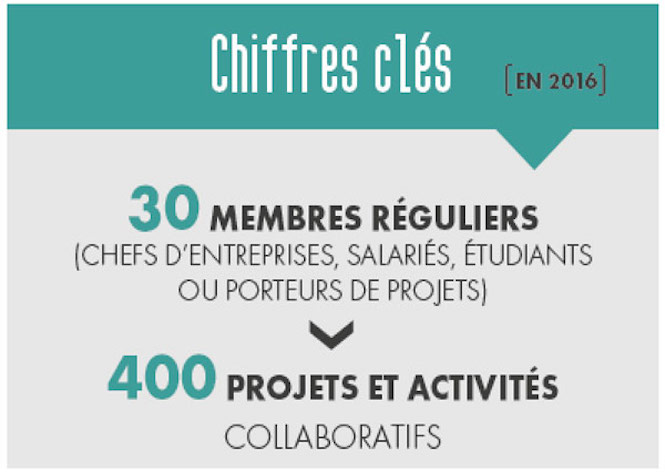 Partager, collaborer, innover... Le coworking made in Reunion