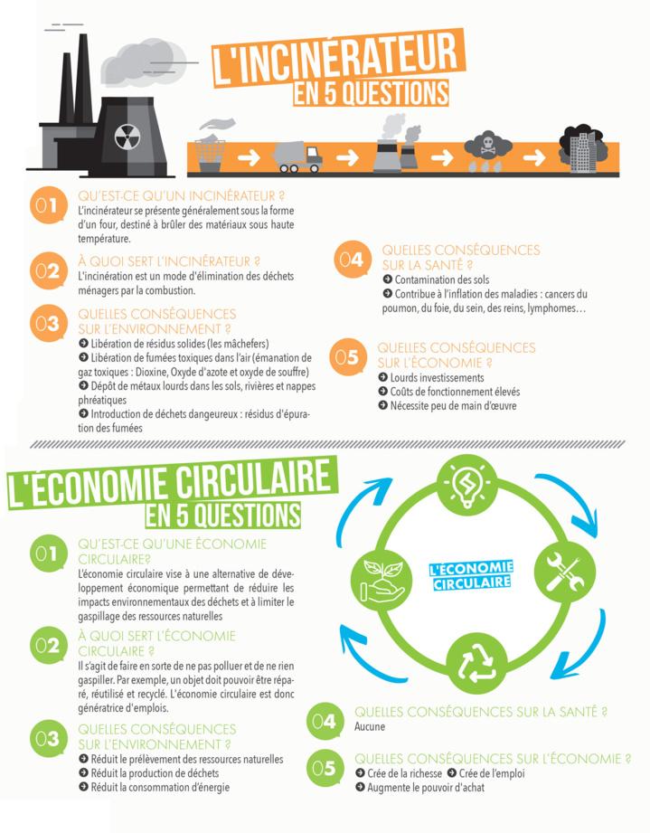 Oui au recyclage, tri, réduction et revalorisation des déchets, à la création d'emplois !