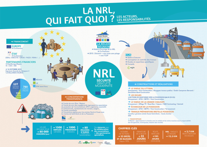 La NRL, qui fait quoi ? Les acteurs, les responsabilités