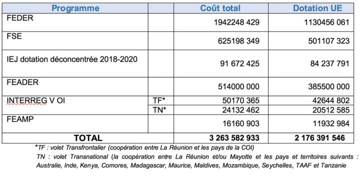 Comité National de suivi des programmes Européens