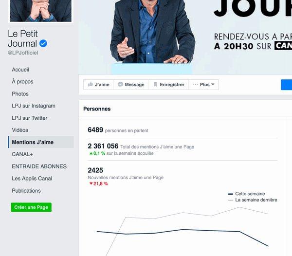Le Petit Journal perd des milliers d'abonnés Facebook