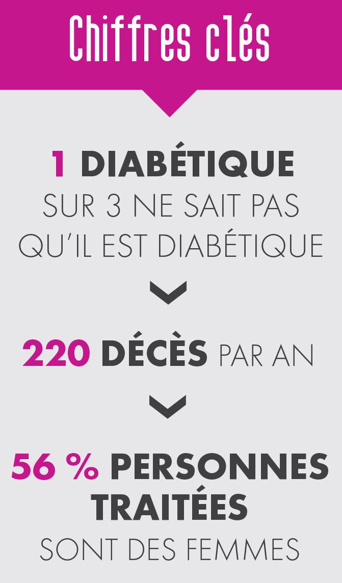 Le sport contre le diabète