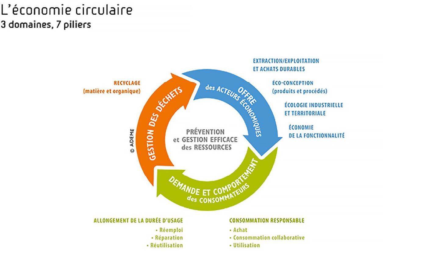 Appel à projets « Économie Circulaire »