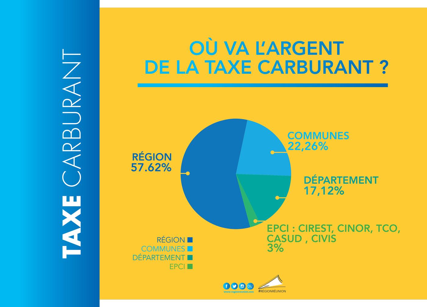 La Région Réunion confirme le gel de la taxe carburant, afin de préserver le pouvoir d'achat des Réunionnais