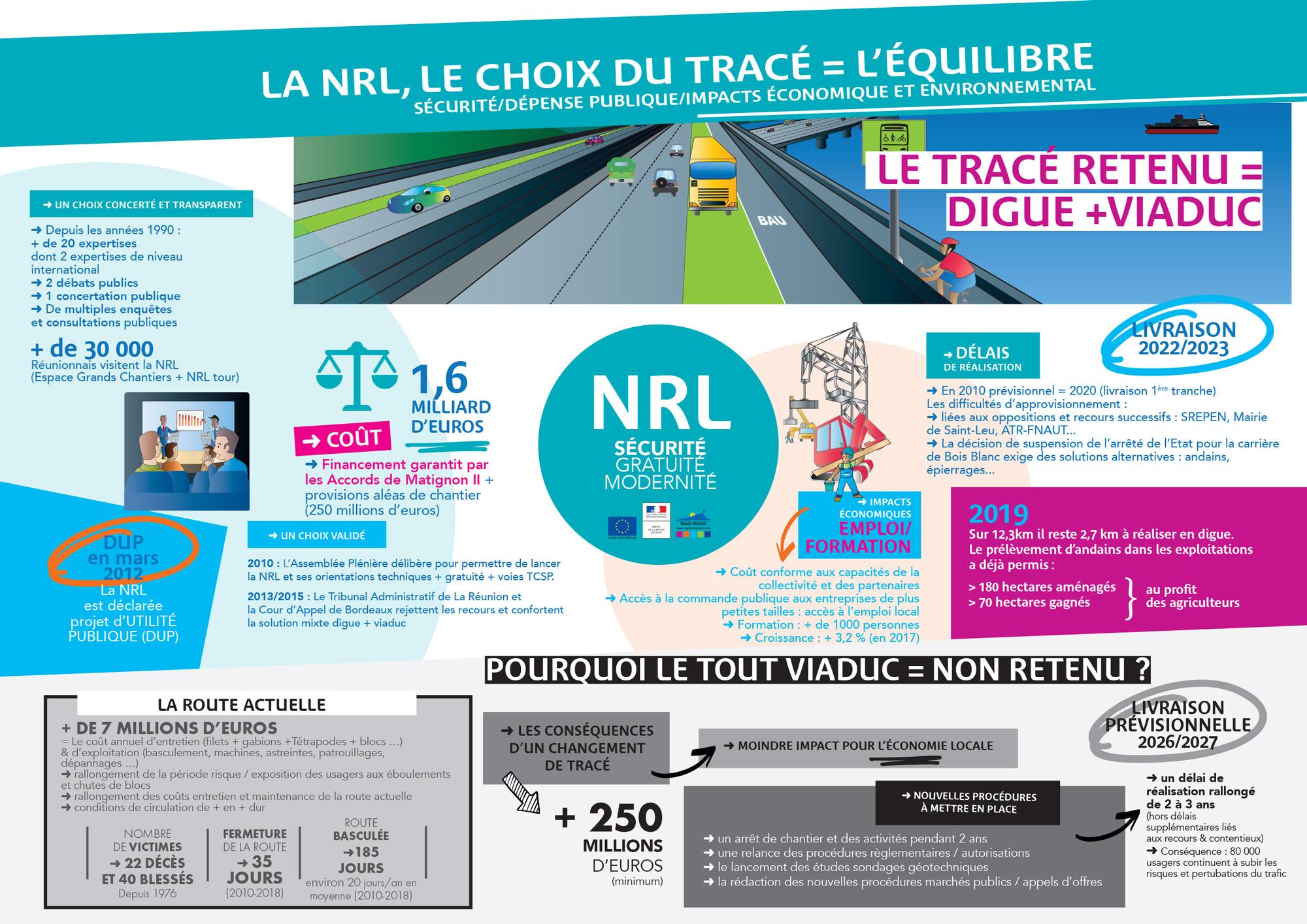 La NRL, le choix du tracé = l'Équilibre