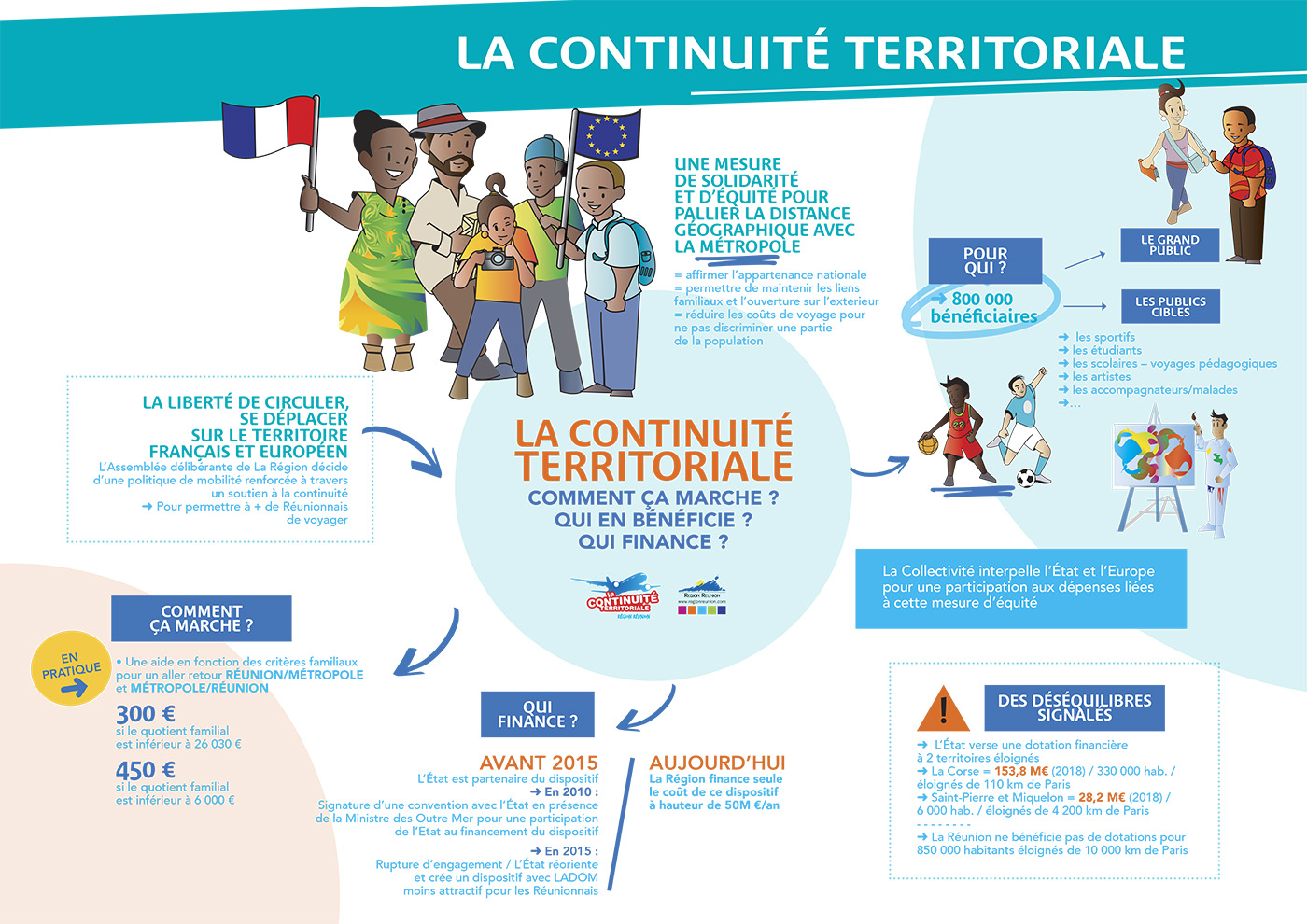 La Continuité Territoriale : Qui finance ? Qui en bénéficie ? Comment ça marche ?