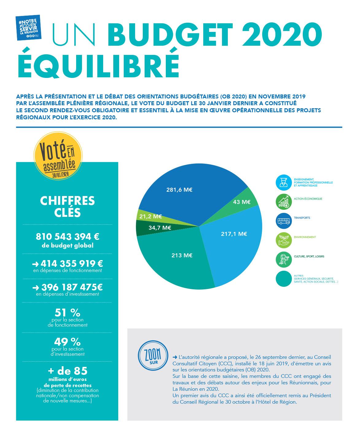 Budget 2020 : 13 mesures votées, un budget équilibré