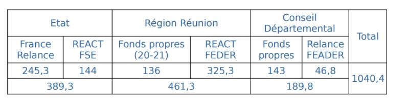 La Relance locale au coeur des priorités Régionales - Commission Permanente du 09 février 2021